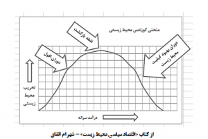 منحنی زیست محیطی کوزنتس