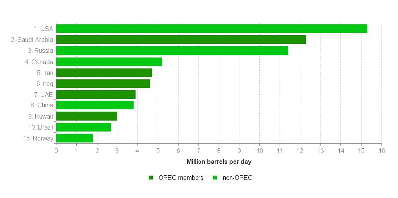 شکل 2 ـ تولیدکنندگان اصلی نفت خام، سال 2018