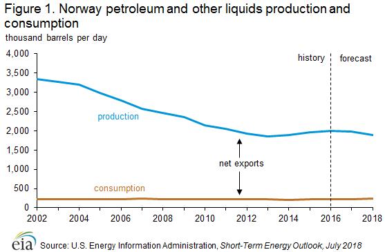 شکل 4 ـ روند تولید و مصرف نفت خام نروژ