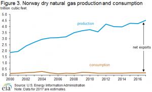 شکل 5 ـ روند تولید و مصرف گاز طبیعی نروژ