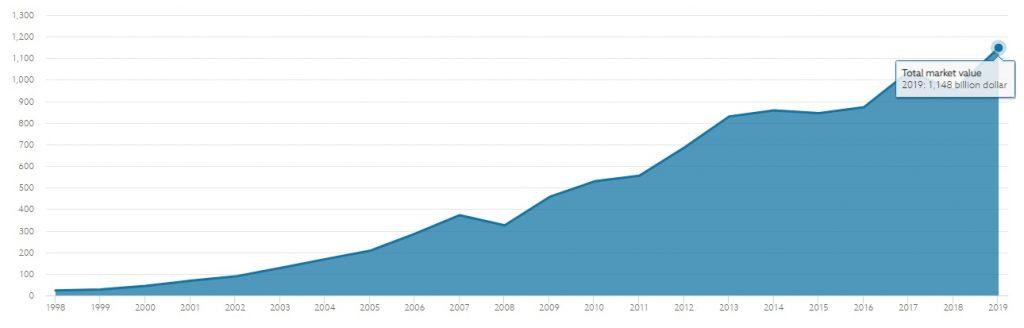 شکل 6 ـ روند افزایش بازار مرتبط با صندوق، تا انتهای سال 2019