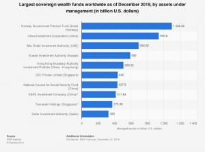 شکل 7 ـ ده صندوق برتر ثروت، تا پایان دسامبر 2019