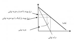 نمودار نرخ بهینه