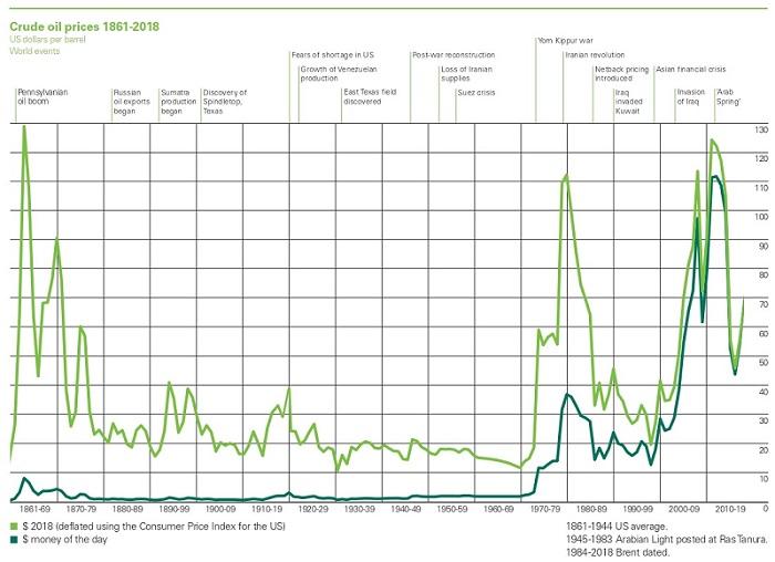 شکل 1 ـ روند تغییرات قیمتهای جاری و ثابت یک بشکه نفت خام