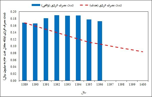 شکل 10 ـ شدت انرژی ایران، براساس مقادیر واقعی و هدفگذاری شده از سال 1389 تا 1396