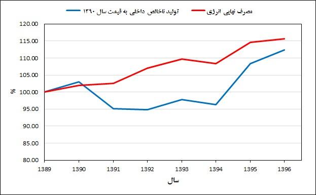 شکل 11 ـ روند تغییرات مصرف انرژی و تولید ناخالص داخلی از سال 1389 تا 1396