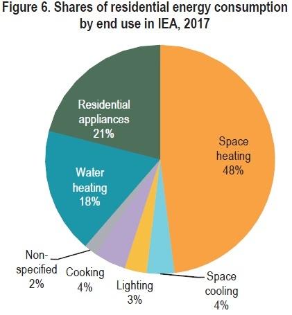 شکل 3 ـ سهم مصارف مختلف در بخش ساختمان کشورهای عضو آژانس بینالمللی انرژی، سال 2017