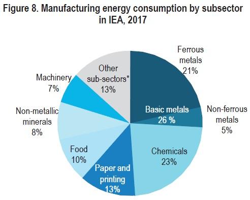 شکل 5 ـ سهم مصارف مختلف در بخش تولید کشورهای عضو آژانس بینالمللی انرژی، سال 2017