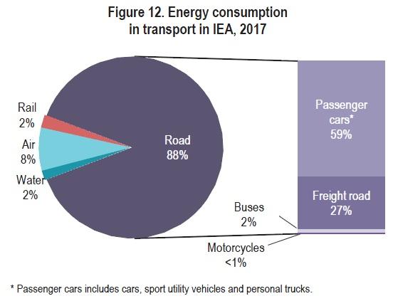 شکل 8 ـ مصرف انرژی زیربخشهای مختلف بخش حمل و نقل کشورهای عضو آژانس بینالمللی انرژی، سال 2017